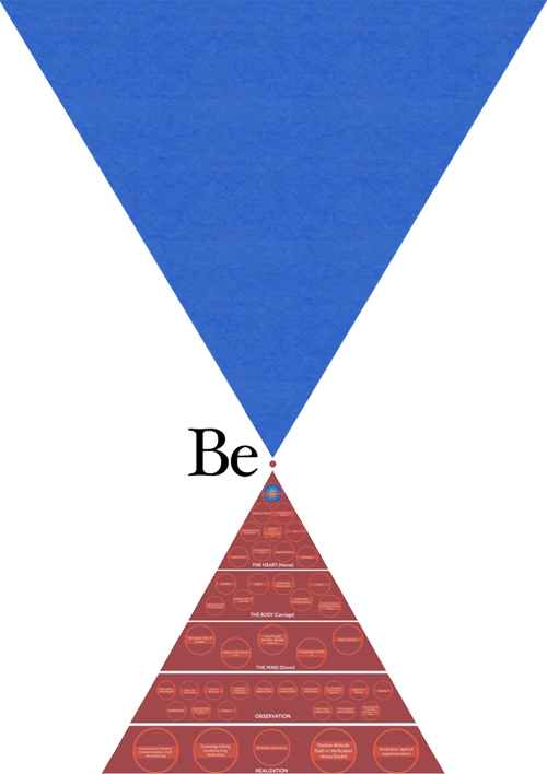 Gurdjieff Pyramide